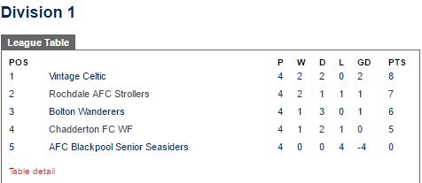 league division 2 table 2017